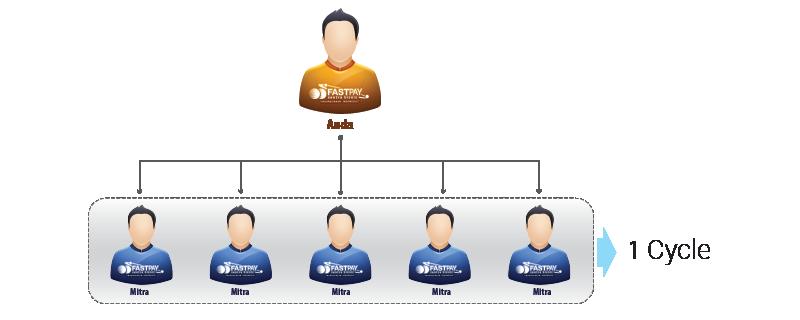 pasif income, bisnis jaringan